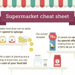 Want to know how to  save £1,300 a year on groceries? These simple ideas will help you do that