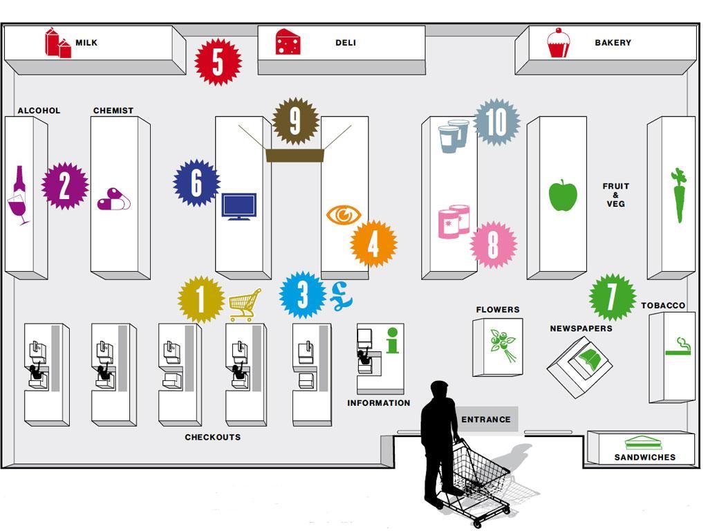 supermarket diagram